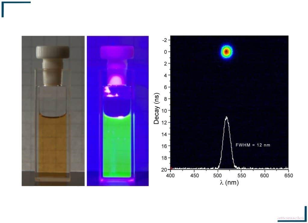 Monodispersed Custom Quantum Dots
