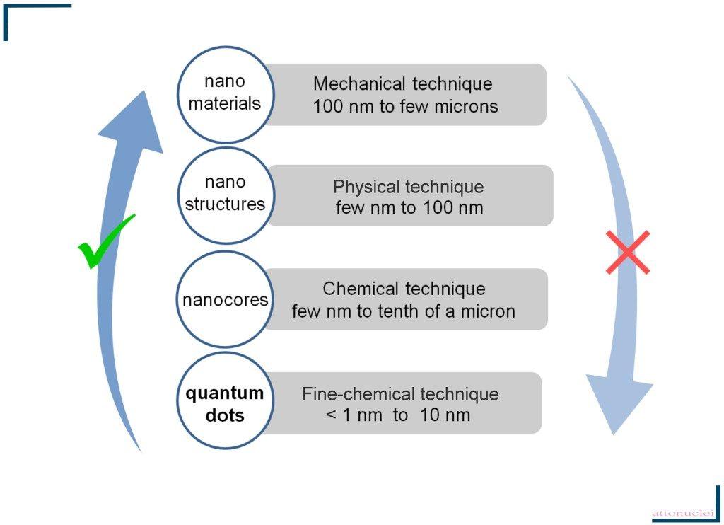 Nanomaterials fabrication processes