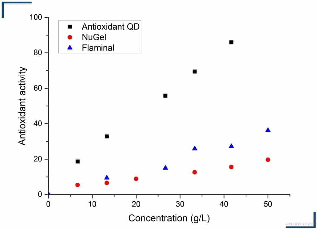 Antioxidant activity of the anti-inflammatory Quantum Dots
