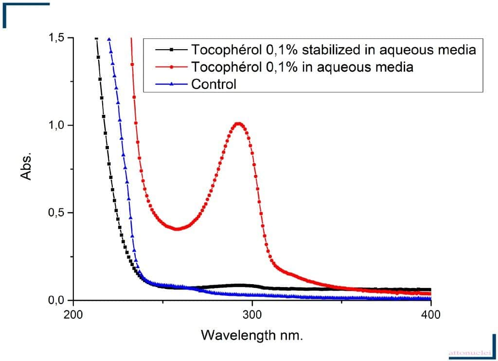 Absorbance spectra showing the stabilization of tocopherol in micellar water
